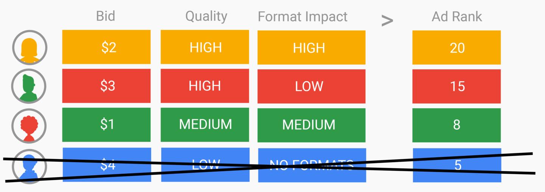 factores del ad rank en google